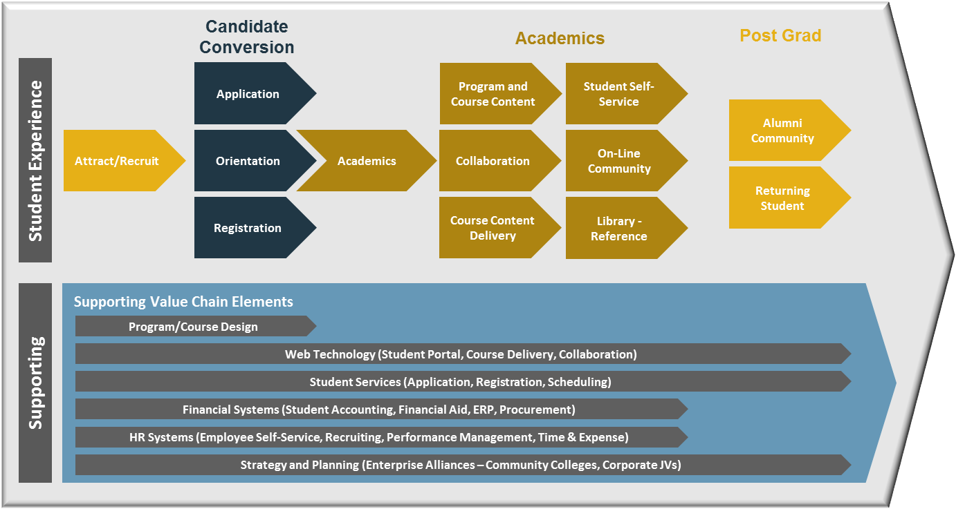 business process modeling tools - Business Process Mapping Ppt