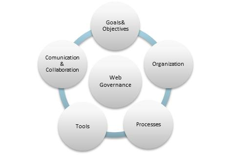 5 pieces to web governance
